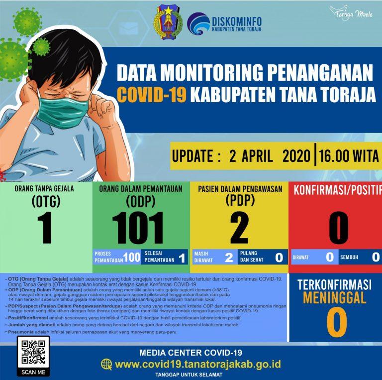 Update Kasus Corona Tana Toraja Kamis 2 April 2020 : 101 ODP dan 2 PDP