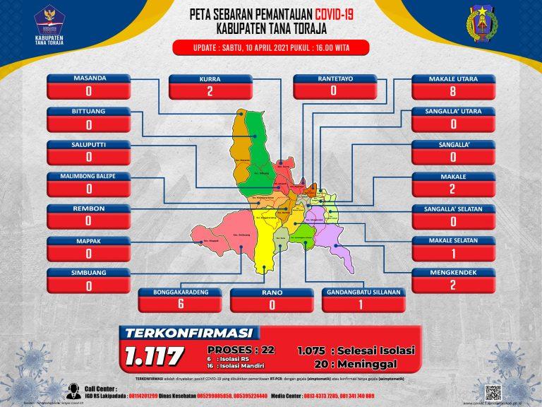Update Data Monitoring Penanganan Covid-19 Kab. Tana Toraja Tanggal 10 April 2021, Pukul 16.00 WITA: