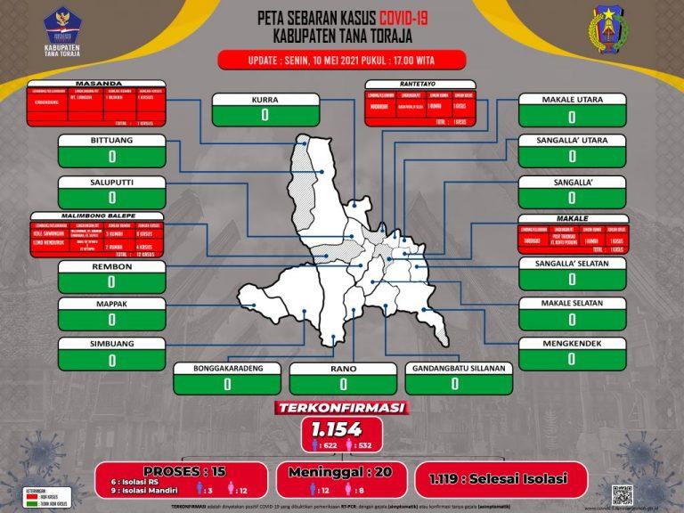 Update Data Monitoring Penanganan Covid-19 Kab. Tana Toraja Tanggal 10 Mei 2021, Pukul 17.00 WITA: