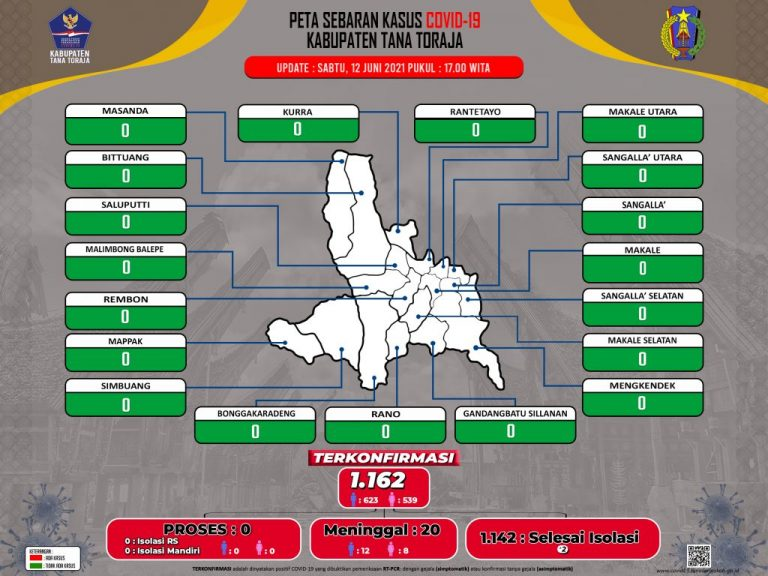 Update Data Monitoring Penanganan Covid-19 Kab. Tana Toraja Tanggal 12 Juni 2021, Pukul 17.00 WITA: