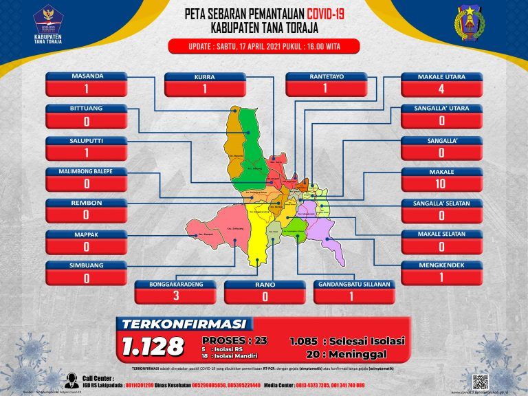 Update Data Monitoring Penanganan Covid-19 Kab. Tana Toraja Tanggal 17 April 2021, Pukul 16.00 WITA: