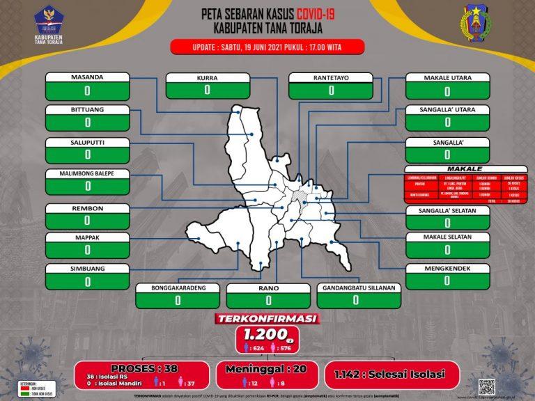 Update Data Monitoring Penanganan Covid-19 Kab. Tana Toraja Tanggal 19 Juni 2021, Pukul 17.00 WITA: