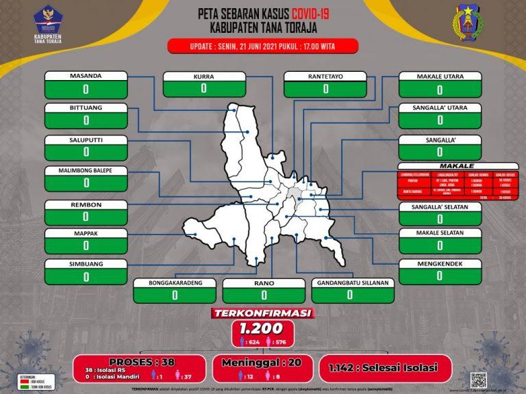 Update Data Monitoring Penanganan Covid-19 Kab. Tana Toraja Hari Senin, Tanggal 21 Juni 2021, Pukul 17.00 WITA: