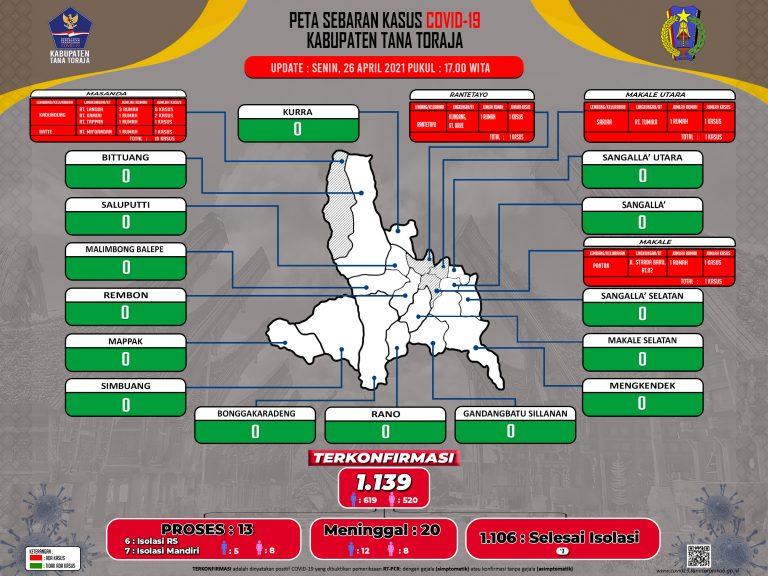 Update Data Monitoring Penanganan Covid-19 Kab. Tana Toraja Tanggal 26 April 2021, Pukul 17.00 WITA: