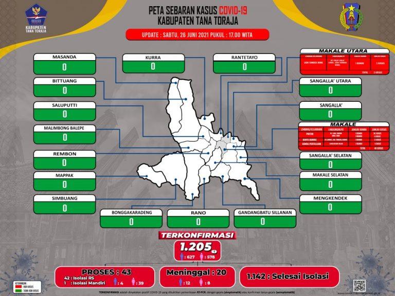 Update Data Monitoring Penanganan Covid-19 Kab. Tana Toraja Hari Sabtu, Tanggal 26 Juni 2021, Pukul 17.00 WITA: