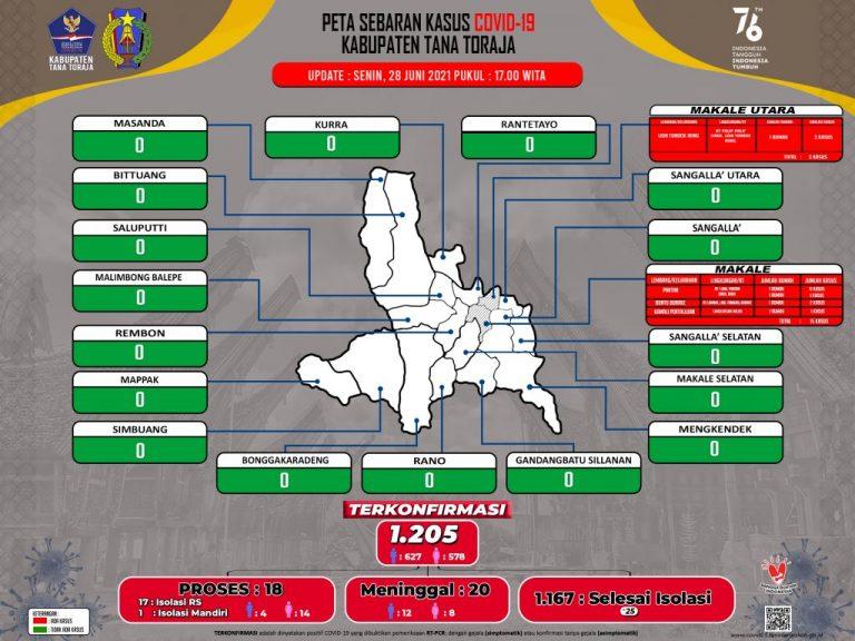 Update Data Monitoring Penanganan Covid-19 Kab. Tana Toraja Hari Senin, Tanggal 28 Juni 2021, Pukul 17.00 WITA: