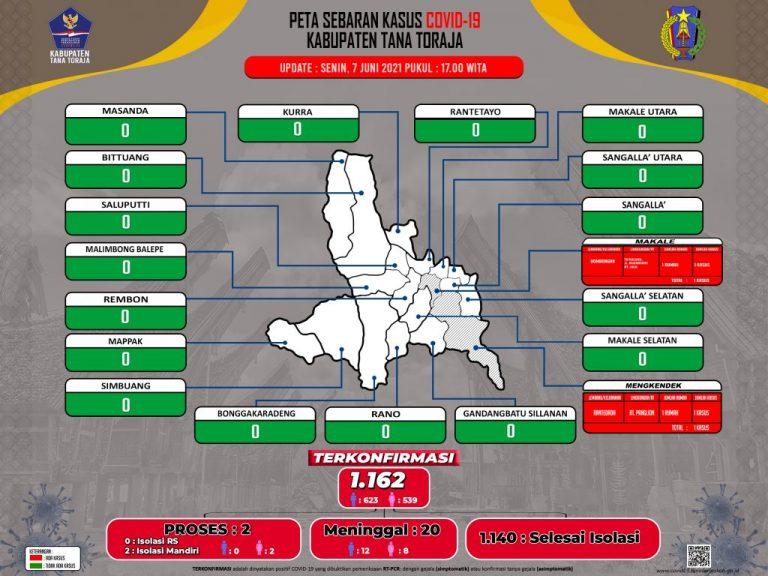 Update Data Monitoring Penanganan Covid-19 Kab. Tana Toraja Tanggal 7 Juni 2021, Pukul 17.00 WITA: