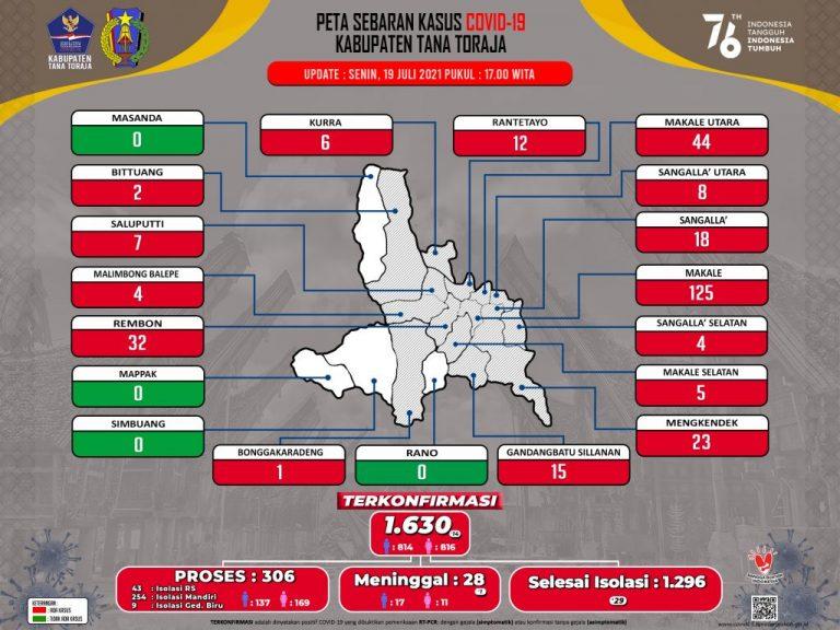 Update Data Monitoring Penanganan Covid-19 Kab. Tana Toraja Hari Senin, Tanggal 19 Juli 2021, Pukul 17.00 WITA :