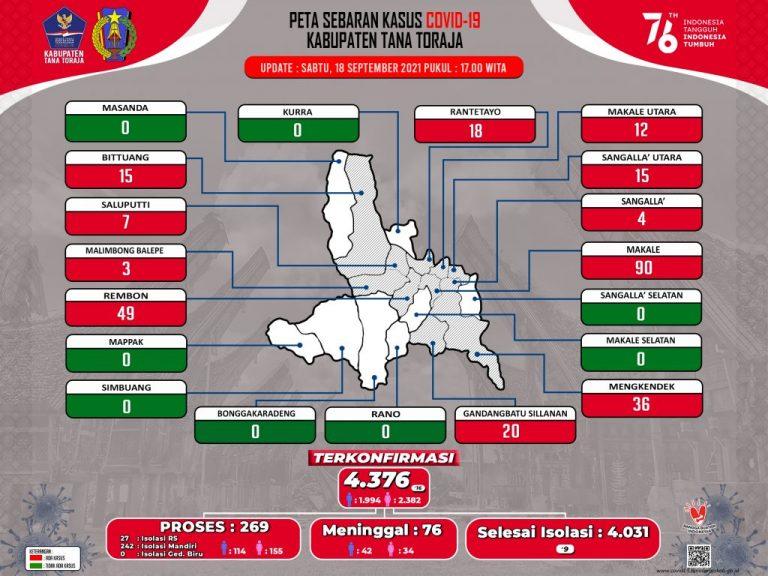 Update Data Monitoring Penanganan Covid-19 Kab. Tana Toraja Hari Sabtu, Tanggal 18 September 2021, Pukul 17.00 WITA :