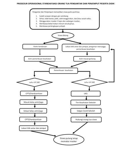 Standar Operational Prosedur (SOP) Pembelajaran Tatap Muka Terbatas Masa Pandemi Covid-19 Kabupaten Tana Toraja