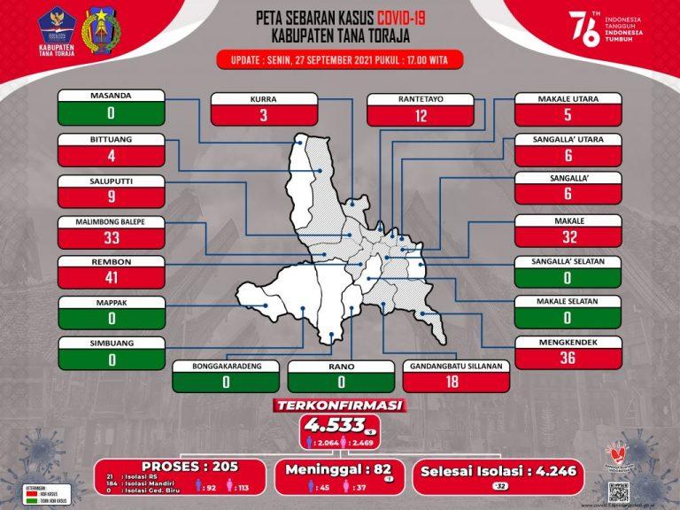 Update Data Monitoring Penanganan Covid-19 Kab. Tana Toraja Hari Senin, Tanggal 27 September 2021, Pukul 17.00 WITA: