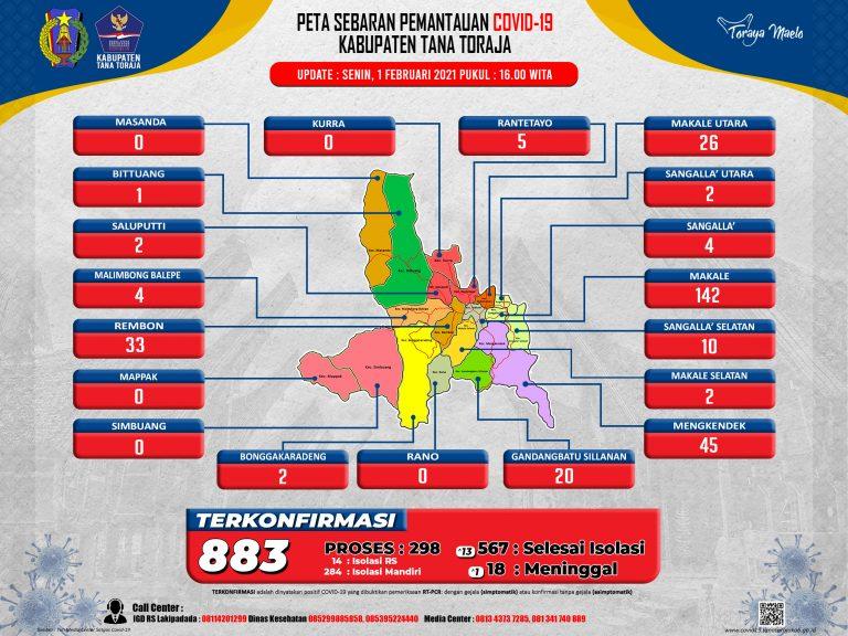Update Data Monitoring Penanganan Covid-19 Kab. Tana Toraja Tanggal 1 Februari, Pukul 16.00 WITA: