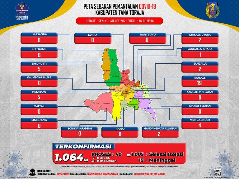 Update Data Monitoring Penanganan Covid-19 Kab. Tana Toraja Tanggal 1 Maret 2021, Pukul 16.00 WITA: