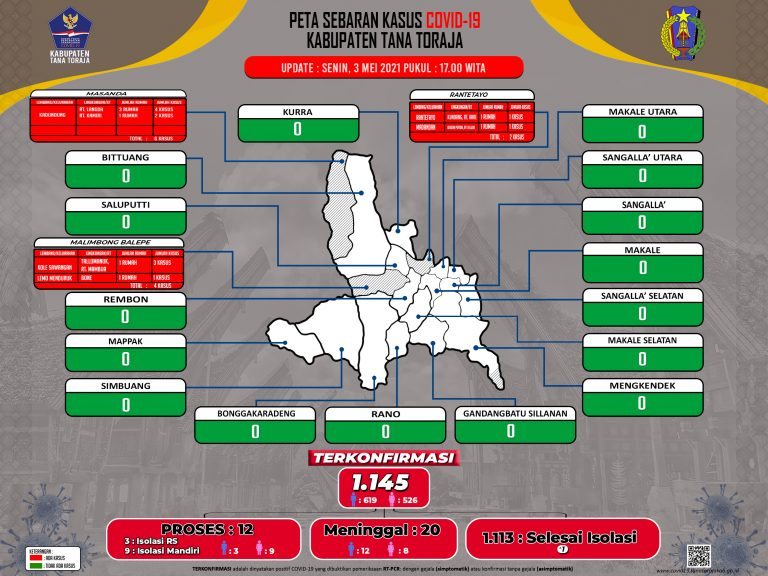 Update Data Monitoring Penanganan Covid-19 Kab. Tana Toraja Tanggal 3 Mei 2021, Pukul 17.00 WITA: