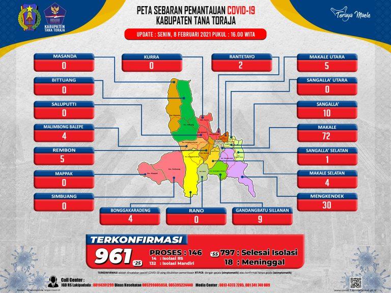 Update Data Monitoring Penanganan Covid-19 Kab. Tana Toraja Tanggal 8 Februari, Pukul 16.00 WITA: