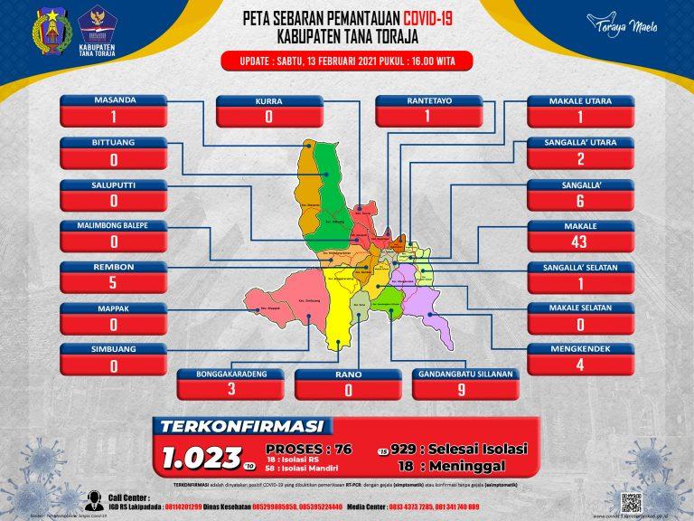 Update Data Monitoring Penanganan Covid-19 Kab. Tana Toraja Tanggal 13 Februari, Pukul 16.00 WITA: