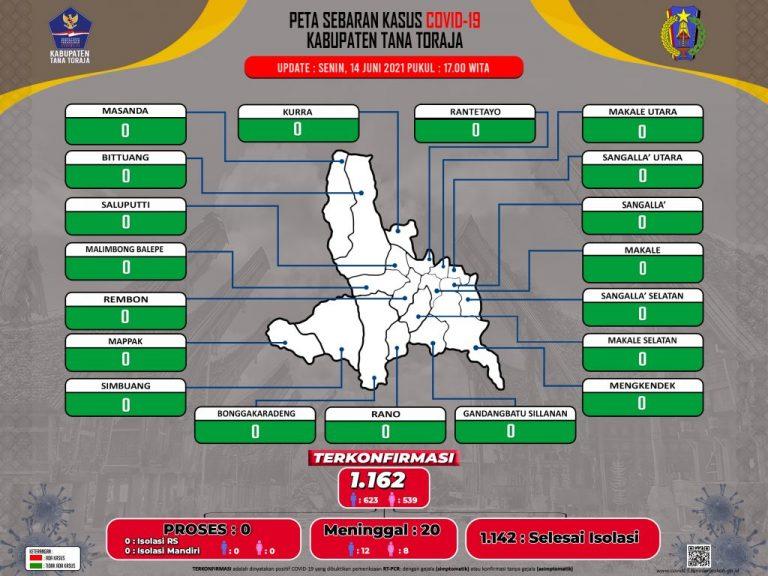 Update Data Monitoring Penanganan Covid-19 Kab. Tana Toraja Tanggal 14 Juni 2021, Pukul 17.00 WITA: