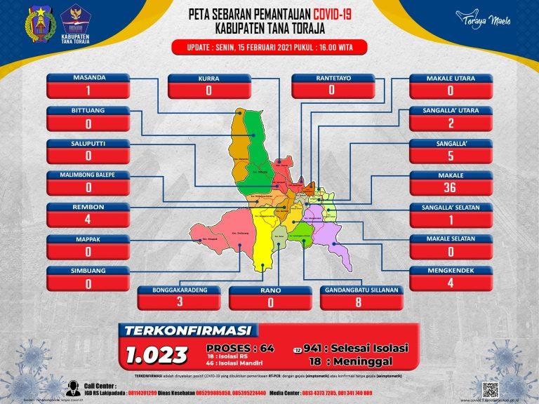 Update Data Monitoring Penanganan Covid-19 Kab. Tana Toraja Tanggal 15 Februari, Pukul 16.00 WITA: