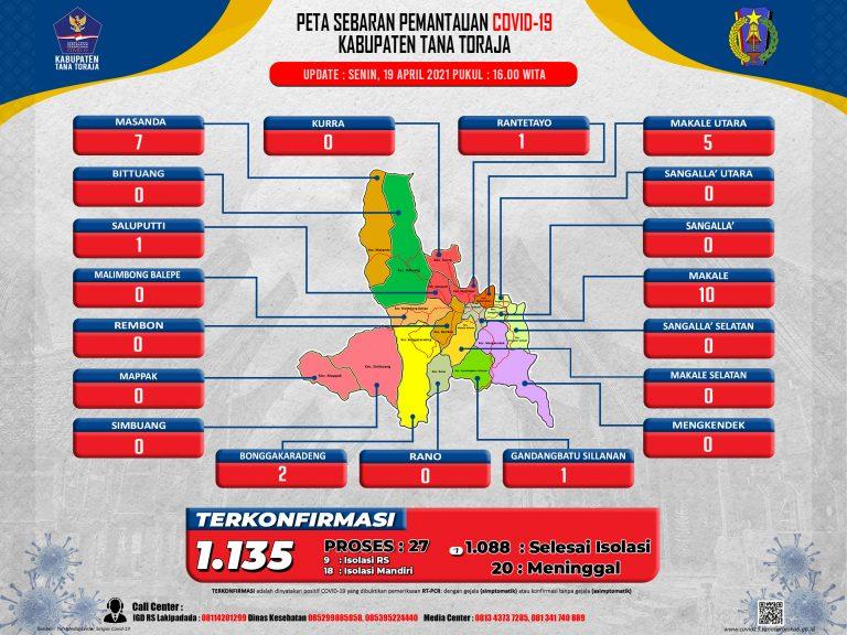 Update Data Monitoring Penanganan Covid-19 Kab. Tana Toraja Tanggal 19 April 2021, Pukul 16.00 WITA: