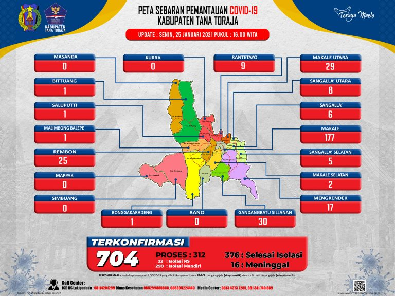 Update data monitoring penanganan Covid-19 Kab. Tana Toraja tanggal 25 Januari 2021, Pukul 16.00 WITA: