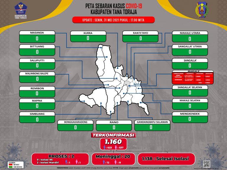 Update Data Monitoring Penanganan Covid-19 Kab. Tana Toraja Tanggal 31 Mei 2021, Pukul 17.00 WITA: