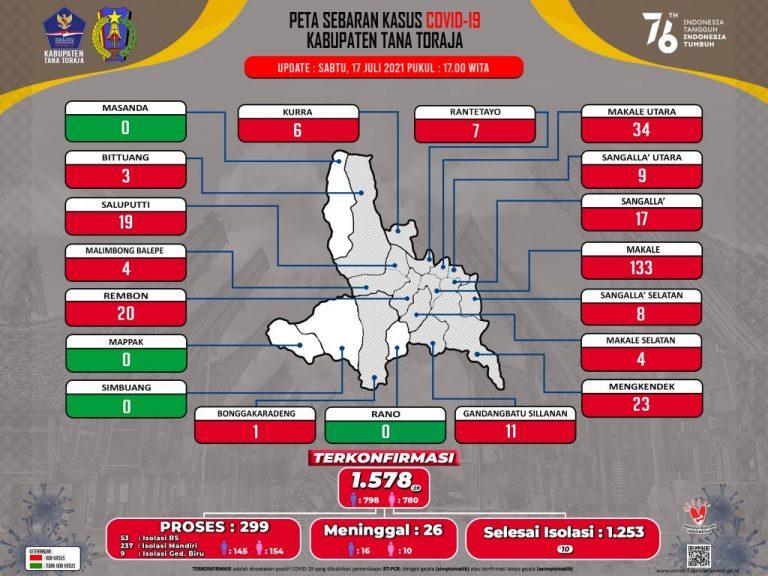 Update Data Monitoring Penanganan Covid-19 Kab. Tana Toraja Hari Senin, Tanggal 12 Juli 2021, Pukul 17.00 WITA: